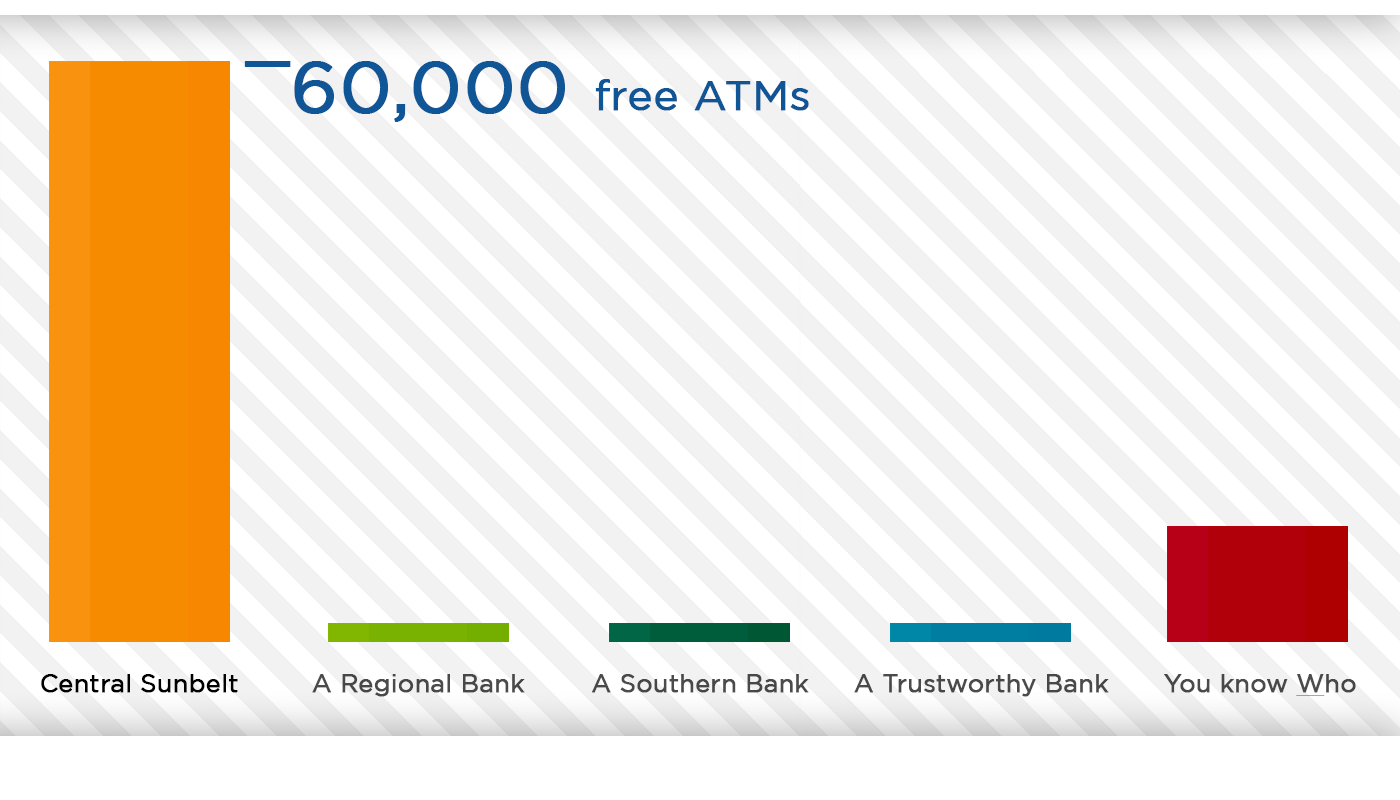 Chart of ATM network comparison of Central Sunbelt's network of over 60,000 free ATMs versus competitors